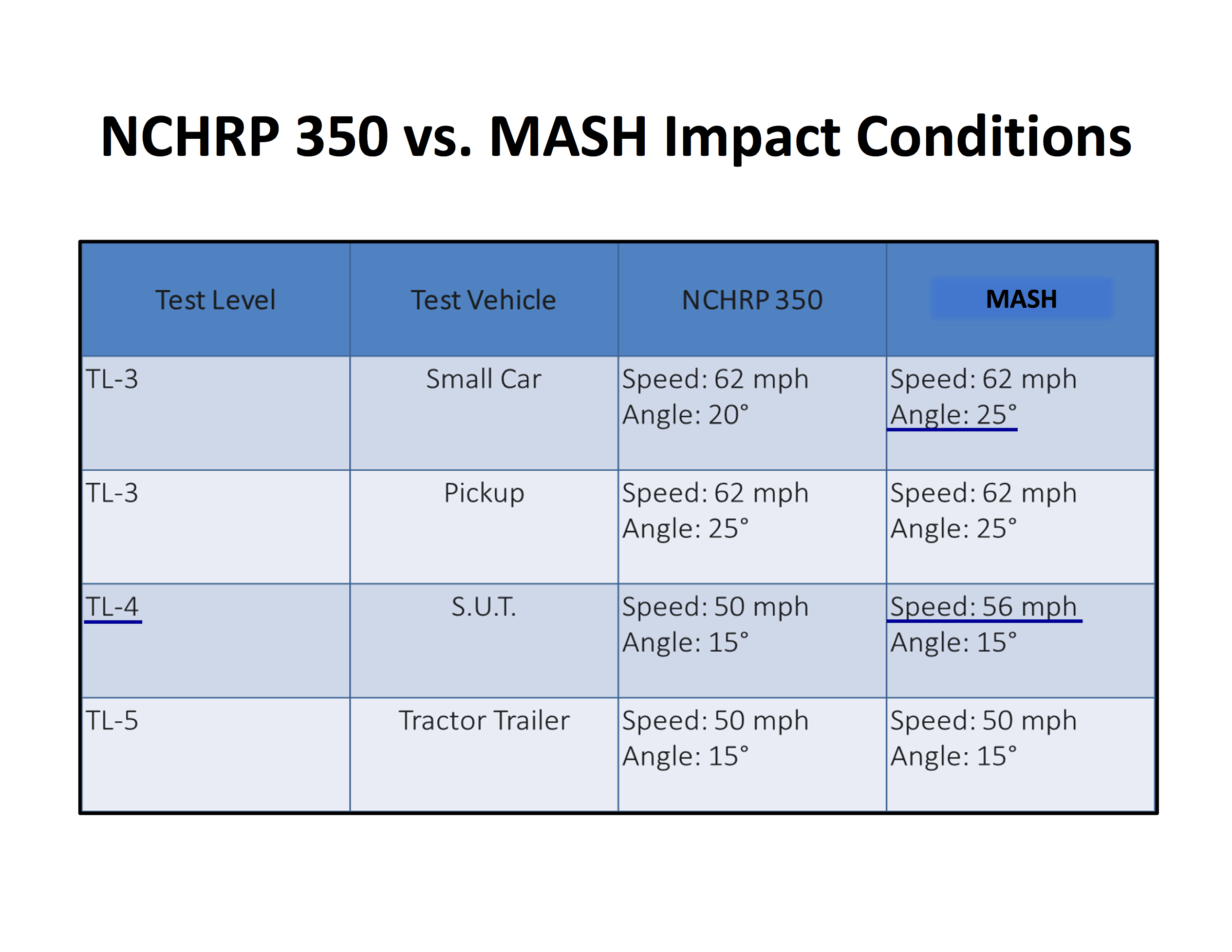 350_MASH Impact Conditions